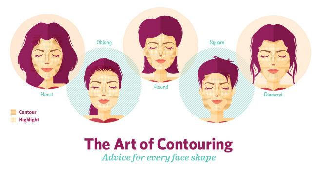 makeup header oblik lica Zlatna pravila za konturisanje lica